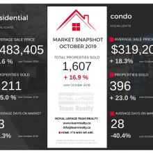 Ottawa Real Estate Snapshot:  October 2019