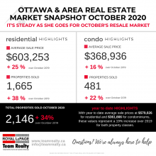 Ottawa and Area Real Estate Market Snapshot October 2020