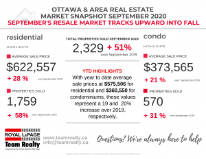 Ottawa and Area Real Estate Market Snapshot September 2020