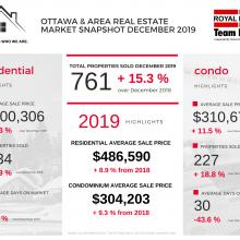 Ottawa Real Estate Market Snapshot